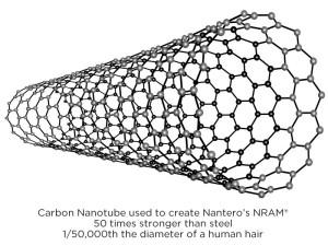 CNT 碳纳米管